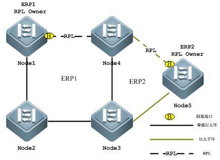 环网工业交换机ERPS网络拓扑图