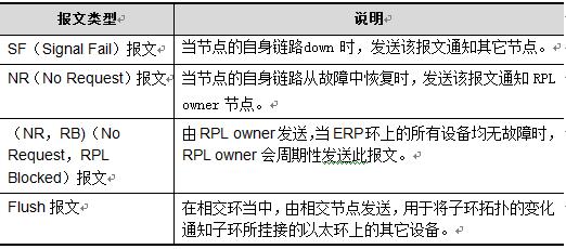 环网工业交换机ERPS报文类型及说明