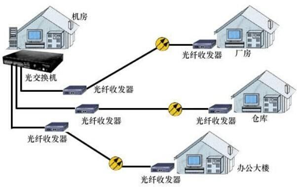 光纤收发器网络连接
