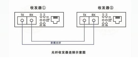 光纤收发器连接示意图